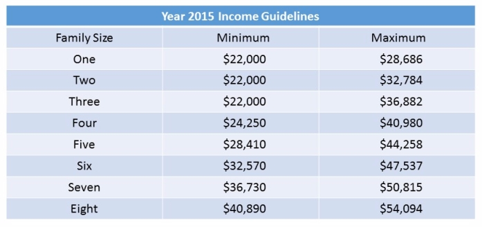 Income guidelines table